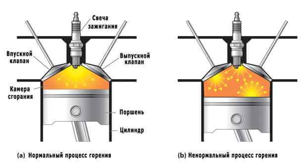 Причины возникновения детонации. Причины возникновения детонации. - detonaciya dvigatelya - Причины возникновения детонации.